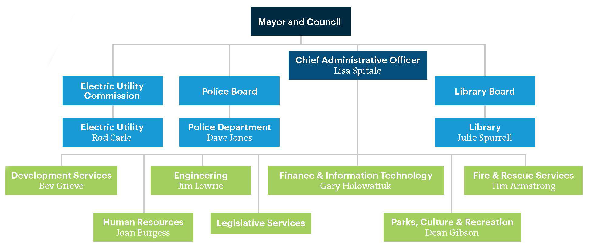 organization chart city of new westminster